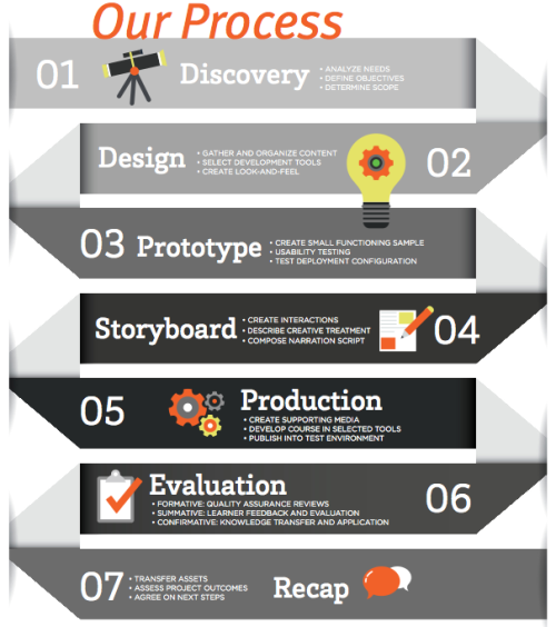 7 steps to a perfect eLearning project