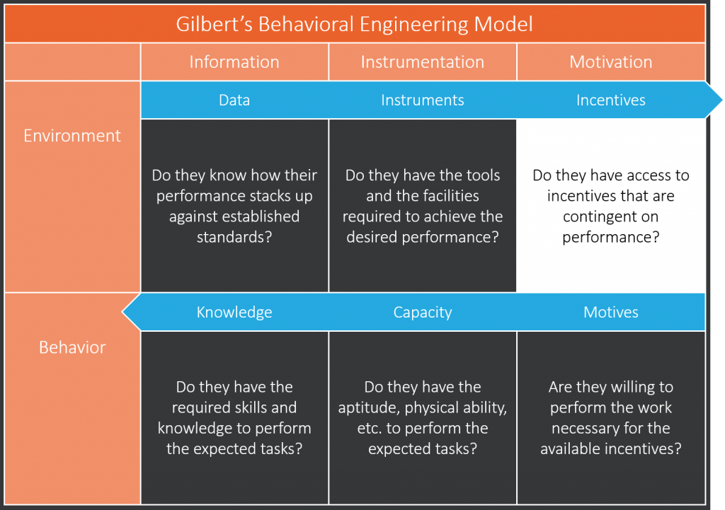 Incentives Phase of Gilbert's Behavior Engineering Model