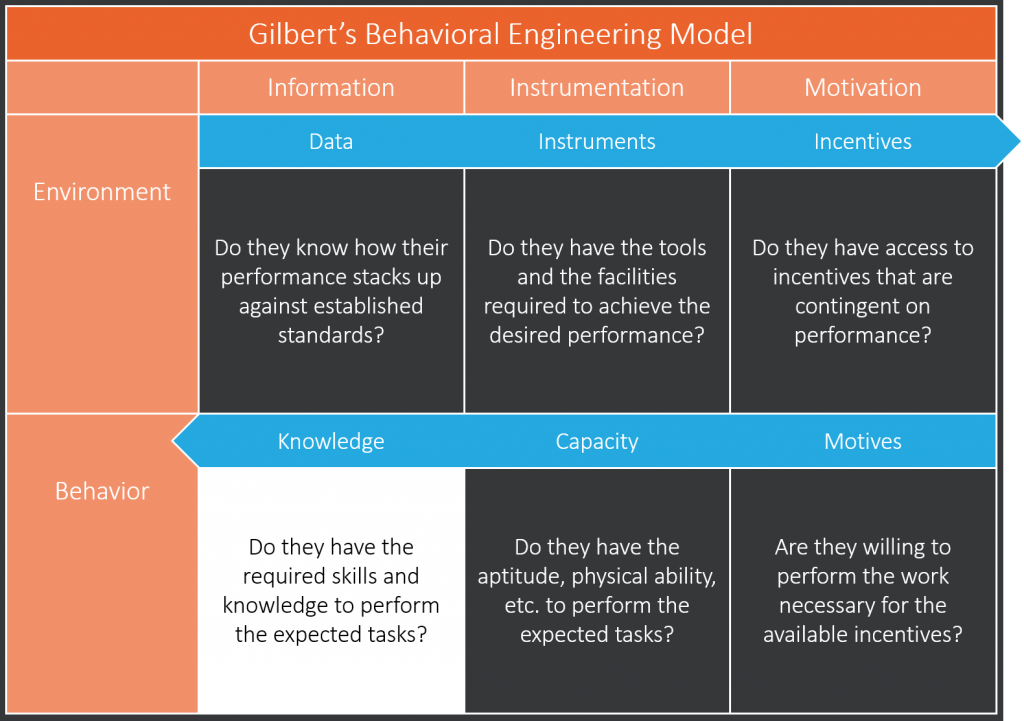 Knowledge Phase of Gilbert's Behavior Engineering Model